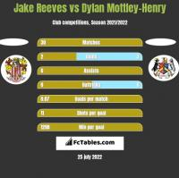Jake Reeves vs Dylan Mottley-Henry h2h player stats