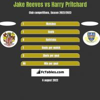 Jake Reeves vs Harry Pritchard h2h player stats