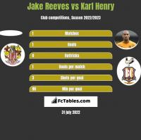 Jake Reeves vs Karl Henry h2h player stats
