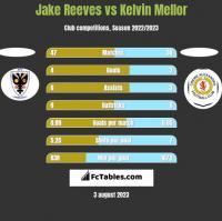Jake Reeves vs Kelvin Mellor h2h player stats