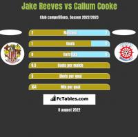 Jake Reeves vs Callum Cooke h2h player stats