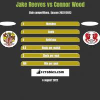 Jake Reeves vs Connor Wood h2h player stats