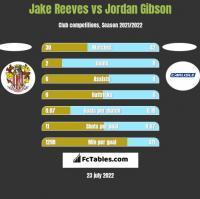Jake Reeves vs Jordan Gibson h2h player stats
