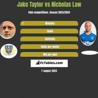 Jake Taylor vs Nicholas Law h2h player stats