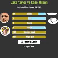 Jake Taylor vs Kane Wilson h2h player stats