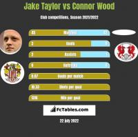 Jake Taylor vs Connor Wood h2h player stats