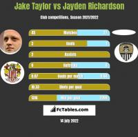 Jake Taylor vs Jayden Richardson h2h player stats