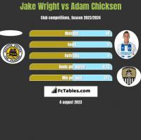 Jake Wright vs Adam Chicksen h2h player stats