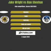 Jake Wright vs Alan Sheehan h2h player stats