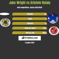 Jake Wright vs Aristote Nsiala h2h player stats