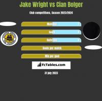 Jake Wright vs Cian Bolger h2h player stats