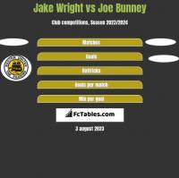 Jake Wright vs Joe Bunney h2h player stats