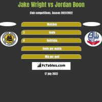 Jake Wright vs Jordan Boon h2h player stats