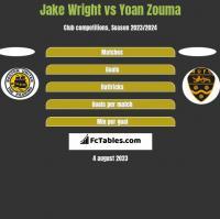 Jake Wright vs Yoan Zouma h2h player stats