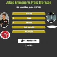Jakob Ahlmann vs Franz Brorsson h2h player stats