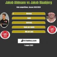 Jakob Ahlmann vs Jakob Blaabjerg h2h player stats