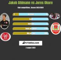 Jakob Ahlmann vs Jores Okore h2h player stats