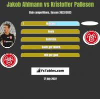 Jakob Ahlmann vs Kristoffer Pallesen h2h player stats