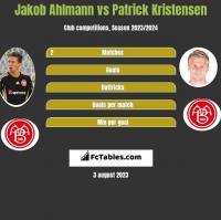 Jakob Ahlmann vs Patrick Kristensen h2h player stats