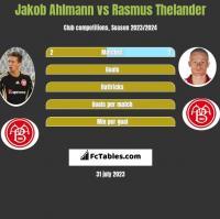 Jakob Ahlmann vs Rasmus Thelander h2h player stats