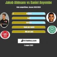 Jakob Ahlmann vs Daniel Anyembe h2h player stats