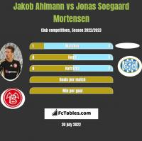 Jakob Ahlmann vs Jonas Soegaard Mortensen h2h player stats