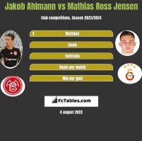 Jakob Ahlmann vs Mathias Ross Jensen h2h player stats