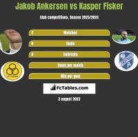 Jakob Ankersen vs Kasper Fisker h2h player stats