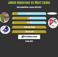 Jakob Ankersen vs Mart Lieder h2h player stats