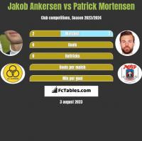 Jakob Ankersen vs Patrick Mortensen h2h player stats