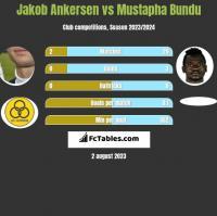 Jakob Ankersen vs Mustapha Bundu h2h player stats