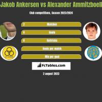 Jakob Ankersen vs Alexander Ammitzboell h2h player stats