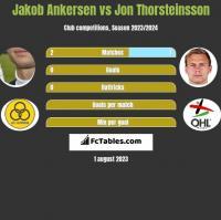 Jakob Ankersen vs Jon Thorsteinsson h2h player stats
