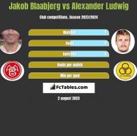 Jakob Blaabjerg vs Alexander Ludwig h2h player stats