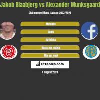 Jakob Blaabjerg vs Alexander Munksgaard h2h player stats