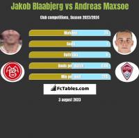 Jakob Blaabjerg vs Andreas Maxsoe h2h player stats