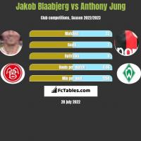 Jakob Blaabjerg vs Anthony Jung h2h player stats
