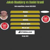 Jakob Blaabjerg vs Daniel Granli h2h player stats