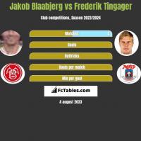 Jakob Blaabjerg vs Frederik Tingager h2h player stats