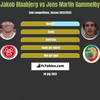 Jakob Blaabjerg vs Jens Martin Gammelby h2h player stats
