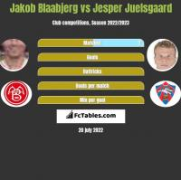 Jakob Blaabjerg vs Jesper Juelsgaard h2h player stats