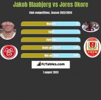 Jakob Blaabjerg vs Jores Okore h2h player stats