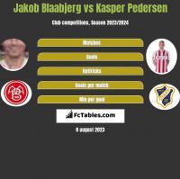 Jakob Blaabjerg vs Kasper Pedersen h2h player stats