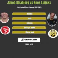Jakob Blaabjerg vs Kees Luijckx h2h player stats