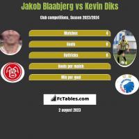 Jakob Blaabjerg vs Kevin Diks h2h player stats
