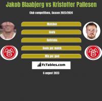 Jakob Blaabjerg vs Kristoffer Pallesen h2h player stats