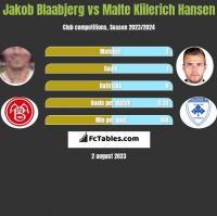 Jakob Blaabjerg vs Malte Kiilerich Hansen h2h player stats