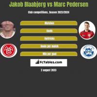 Jakob Blaabjerg vs Marc Pedersen h2h player stats