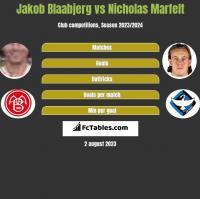 Jakob Blaabjerg vs Nicholas Marfelt h2h player stats