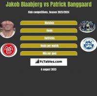 Jakob Blaabjerg vs Patrick Banggaard h2h player stats